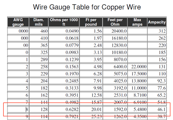 How many amps can an 8 guage copper wire carry quora i confess i dont understand the low figure in the max amps column the one of interest is the figure in the ampacity column which is the continuous rms greentooth