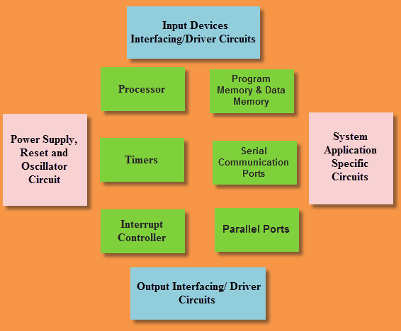 What Are The Basics Of Embedded System Quora