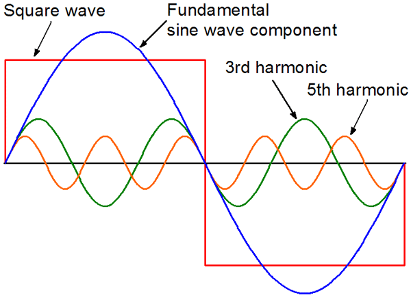 Network Analyzer And Harmonic : What is harmonics quora