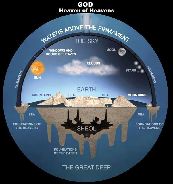 And A Few Modern Day Flatheads That The Flat Earth Is Floating In Seas Above Great Deep So Flip Side Forever Hidden From View
