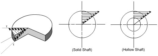 why is a hollow shaft better than a solid shaft