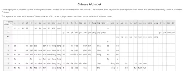 What Are The Best Resources For Learning Mandarin Chinese Quora - Chinese language chart