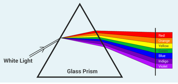 What is the colour of light which is refracted the least when it passes  through triangular glass? - Quora