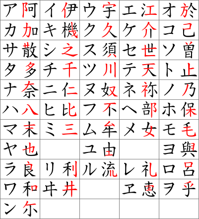 Is There Any Tendency To Write Things More And More In Kana Or Kanji