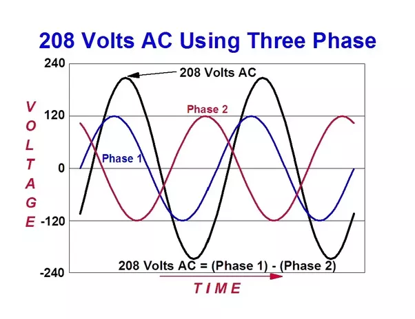 How to know if i have a 3 phase electrical supply at home for How to run three phase motor on single phase supply