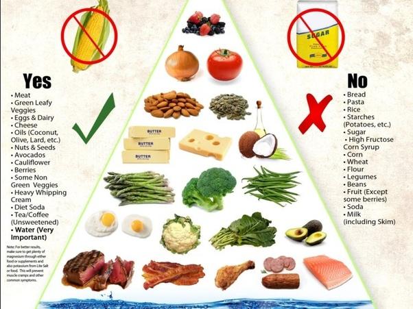 is ketosis water diet safe