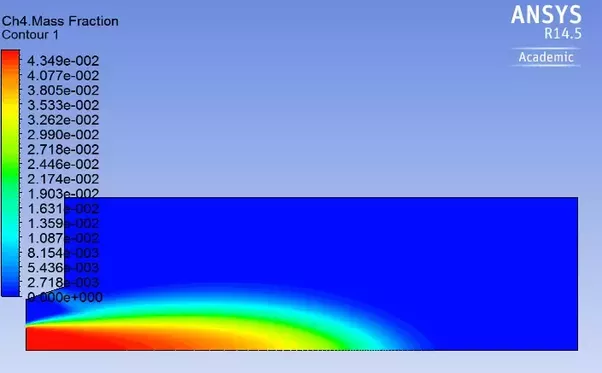Which one is better CFD program: OpenFoam or ANSYS? - Quora