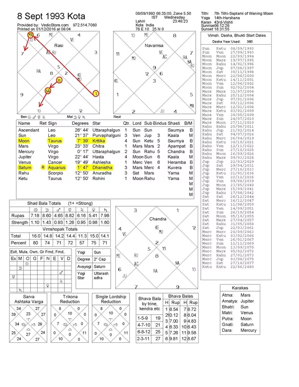 Who Can Analyse My Birth Chart Here Quora