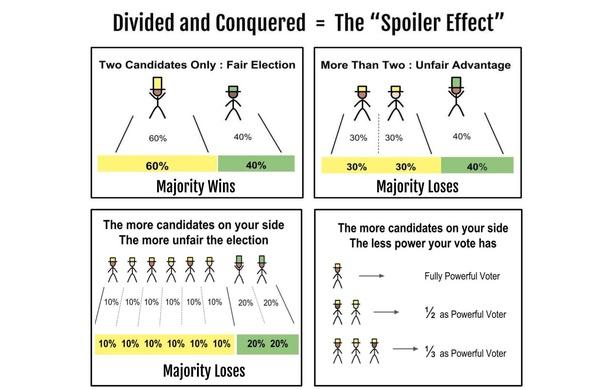 the spoiler effect