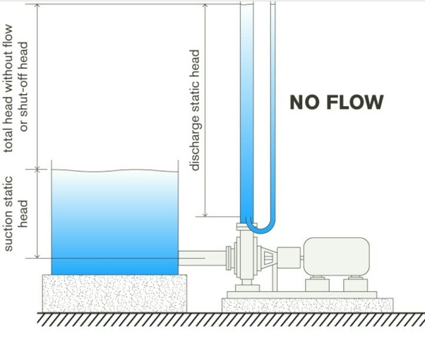 What is the shut off pressure of any pump? - Quora