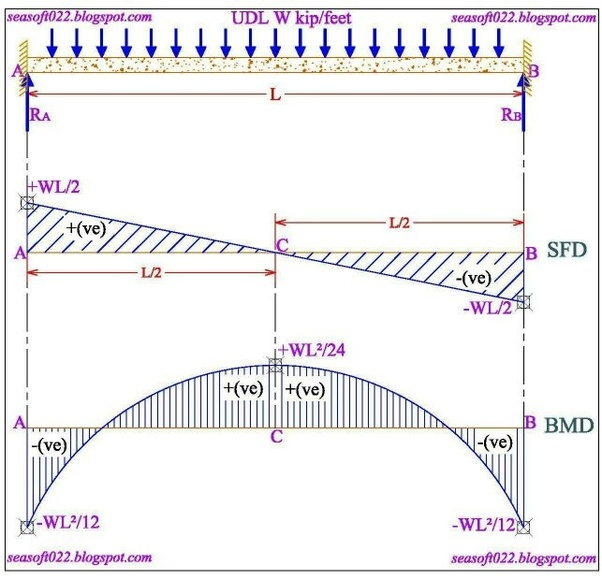Sensational When Shear Force Is Zero What Happens To Bending Moment In Beams Wiring Digital Resources Ntnesshebarightsorg