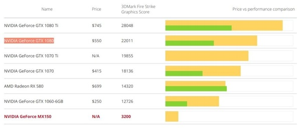 How good is Dell Inspiron 15 7572 (8th Gen Intel Core i5) for