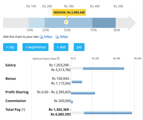 What Is The Salary Of A Vice President Vp In Tcs I Want