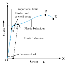 according to hooke s law stress is directly proportional to strain rh quora com stress vs strain diagram for steel stress and strain diagram pdf
