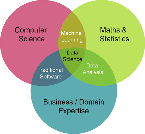 Is computer science applied mathematics quora still consider machine learning as part of computer science and math maybe in the future deep learning which is currently part of machine learning will ccuart Images