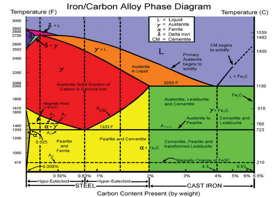 What is an intuitive explanation of the iron carbon phase diagram you dont know why but today you notice that it is simply a x y plot how on the y axis you have temperature this is easy to understand but what about ccuart Choice Image
