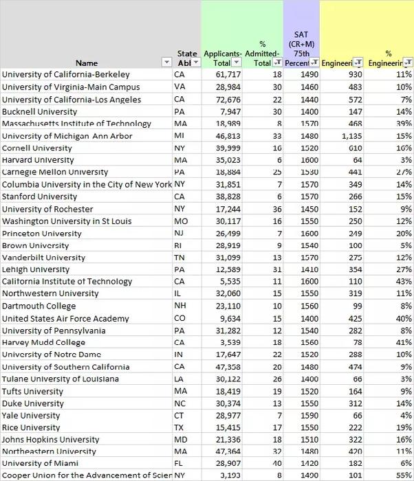 Can I get into Harvard/Yale/Georgia Tech/USC/UCLA/UTAustin? - Quora