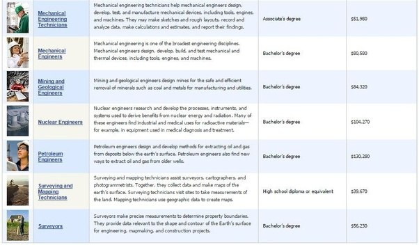 What type of engineer (based on degree e.g mechanical, civil, chemical, aerospace) has the ...