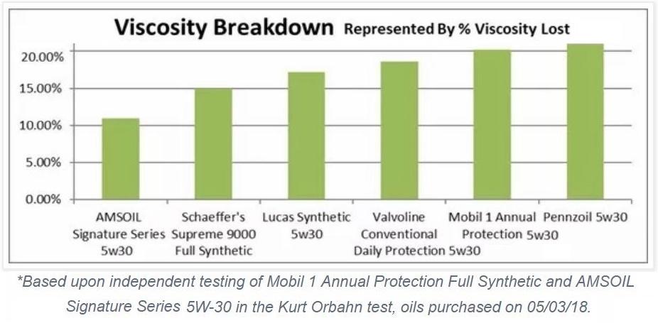 Can I use 20w50 oil as a top up to my 15w40 engine oil? - Quora