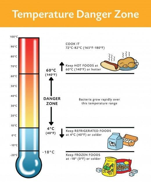 What Is The Correct Temperature For Storing Cold Food