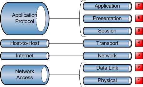 OSI model diagram by Vikram Kumar