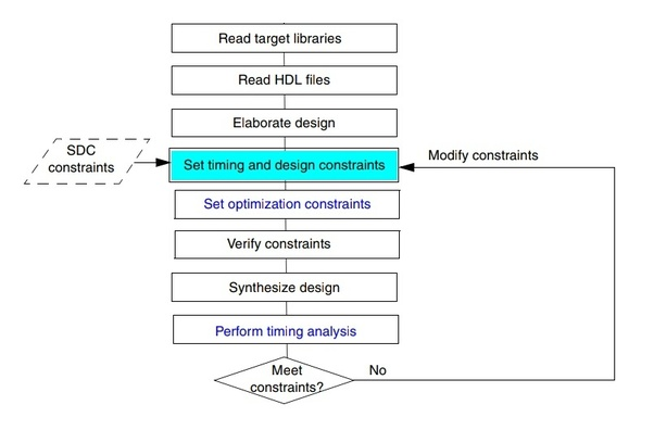 What are the SDC constraints in synthesis in VLSI? - Quora
