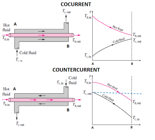 Why is a counter flow