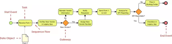 What is the difference between dfd and bpmn i have read a lot of business process diagram bpd example ccuart Gallery