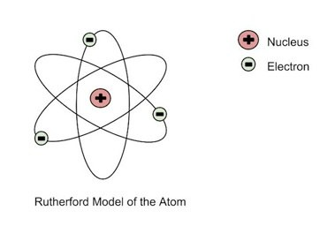 Was the problem in rutherfords model solved by bohr by merely neils bohr pointed out a limitation of the model as any particle would radiate energy if it is accelerating the electrons would ccuart Gallery