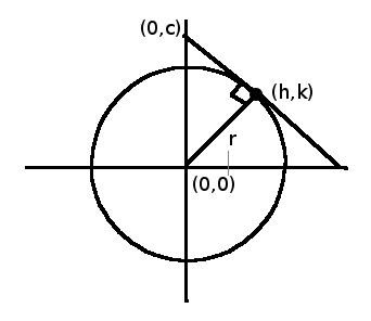 How to find the equations of the common tangents to the two