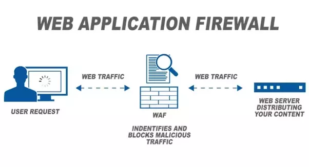 What Is The Difference Between Ssl And Web Application