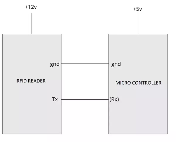How to interface a rfid module with arm7 lpc2148 quora lpc2148 has two uart so you can use any one of tx line of the micro controller and connect it to the rx line of the rfid module as shown below ccuart Choice Image