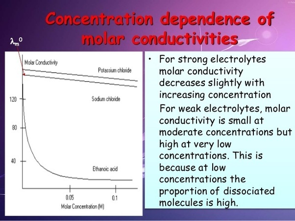 Conductivity Of Electrolyte : Why does molar conductivity decrease with concentration