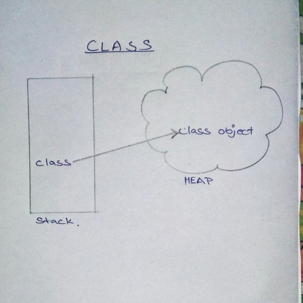 What Does It Mean In Java? 'Class Class = New Class