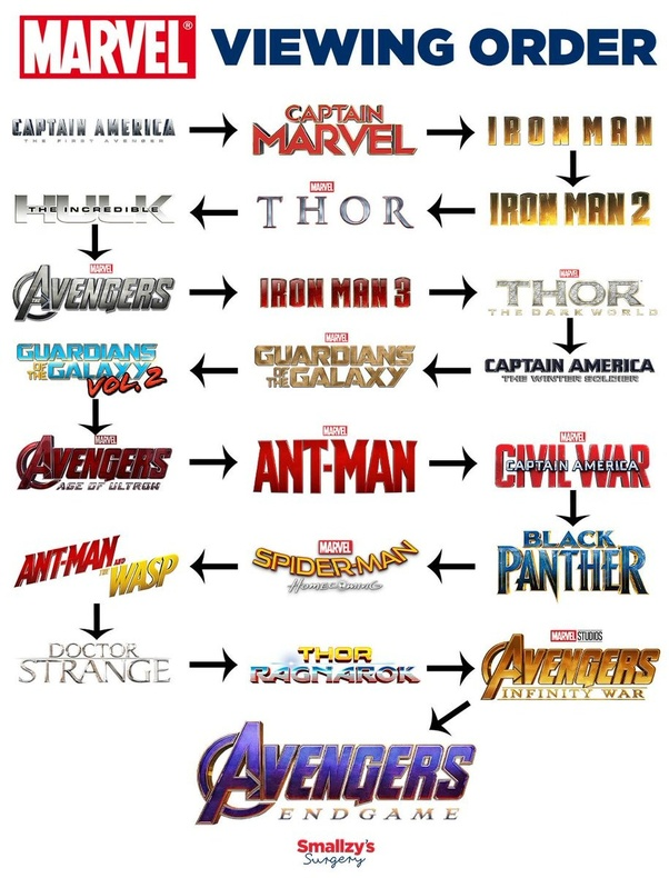 What is the Marvel Avengers universe timeline? - Quora