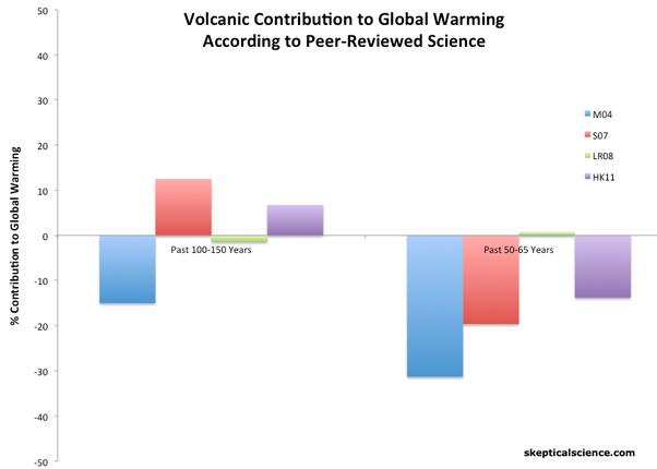 karbon dating vs Kreasjonisme dating scene i Hawaii