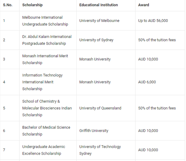 Which scholarships can an Indian student applying abroad for