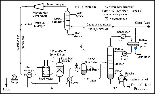 Do you have to be good at drawing for chemical engineering? - Quora
