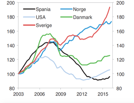 The Levels Of Debt Probably Correlate Closely With Housing Prices And Unlike Much Developed World In Norway Have Only Gone Up