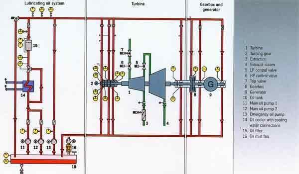 How Does The Temperature Control Valves In Lube Oil System Work In