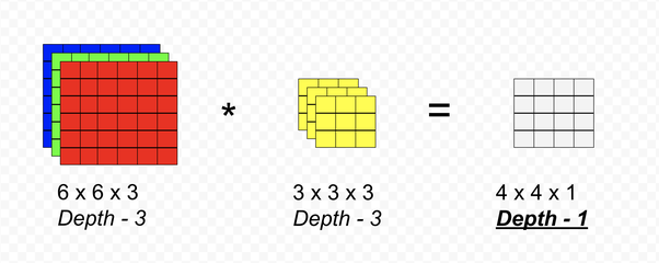 What is a 1X1 convolution? - Quora
