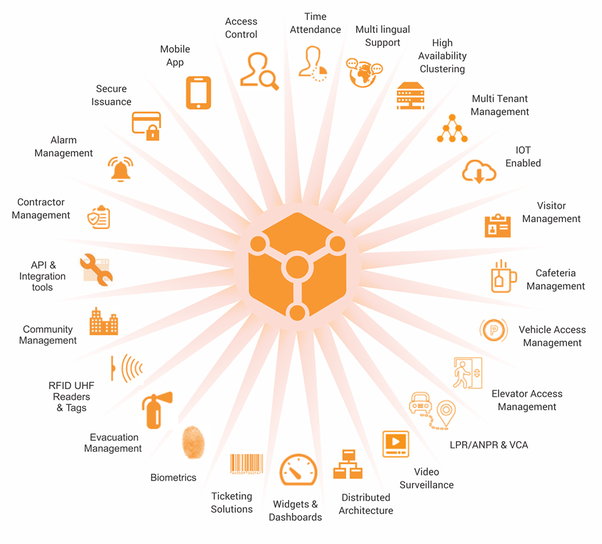 What Is Physical Access And Identity Management?