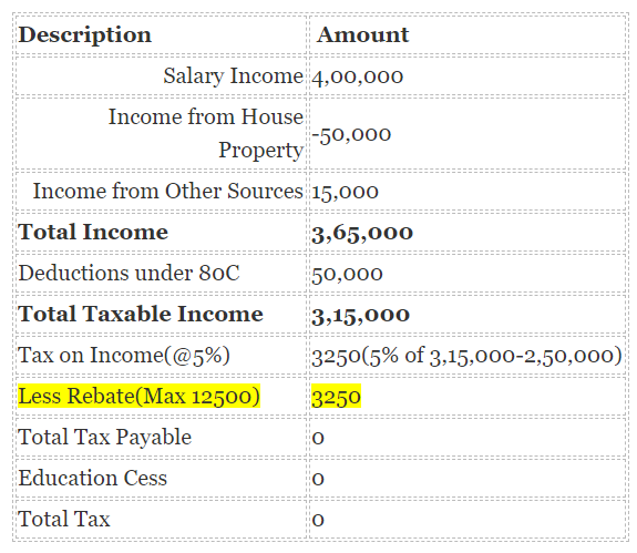 Following Table Shows The Maximum Rebate And Income After Deductions For A Resident Individual Across Various Years
