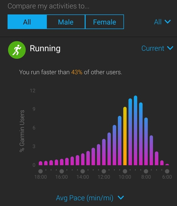 What is the average running speed of a human? - Quora
