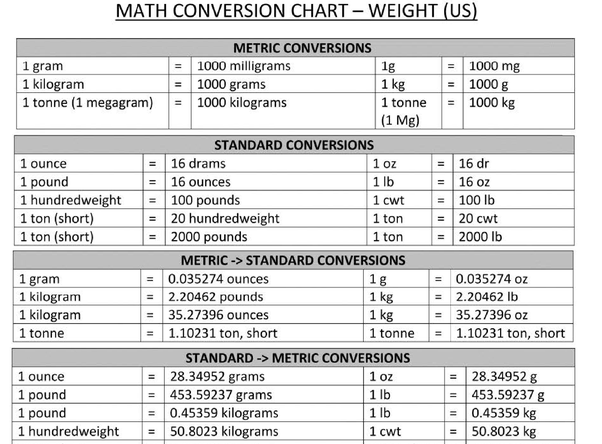 Check Out This Kilograms To Pounds Weight Conversion Chart I Think Will Help You With Your Question Free Or