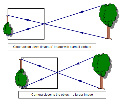what is the nature of an image formed by a pinhole camera is it rh quora com pinhole camera ray diagram pinhole camera light ray diagram