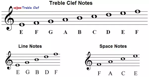 Learning Alto Clef?