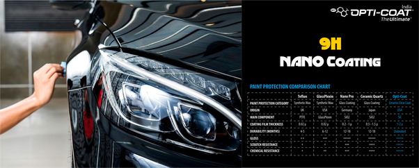 Which Ceramic Nano 9H (water repellent) coating is best for cars or