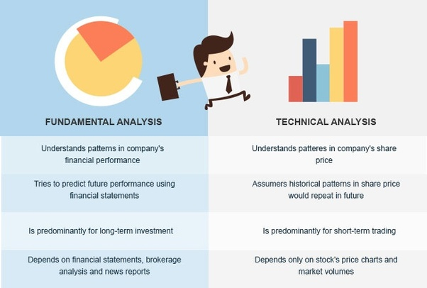 What is the difference of fundamental analysis and technical