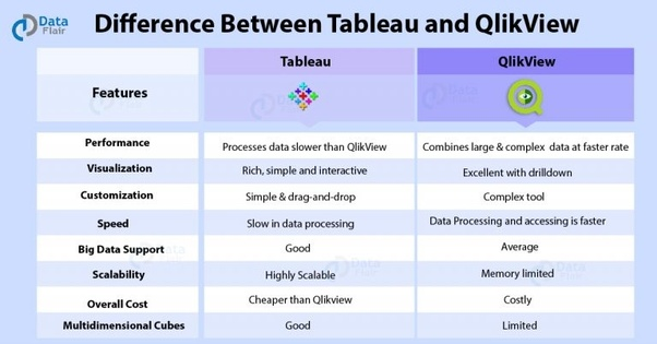 What are the key 4 to 5 differences between QlikView and Tableau